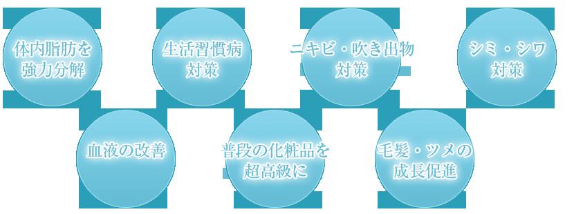 水溶性ケイ素Shingen7つの特徴